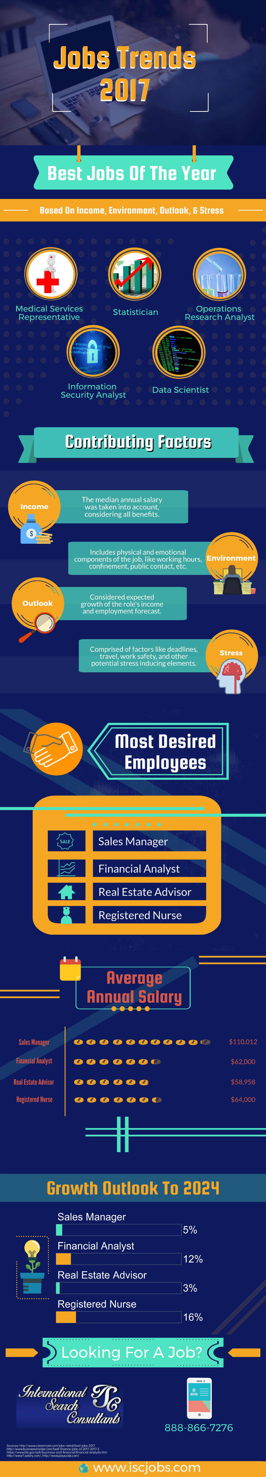 Best  Jobs Trends 2017 Infographic