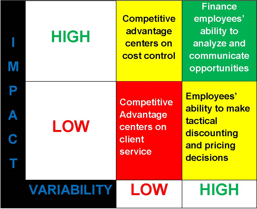 To Maximize Success, Place Financial SuperStars in Key Roles