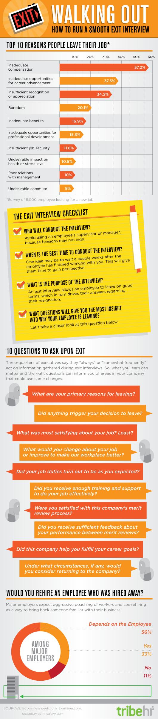Infographic; Exit Interviews Open Doors to Improvement