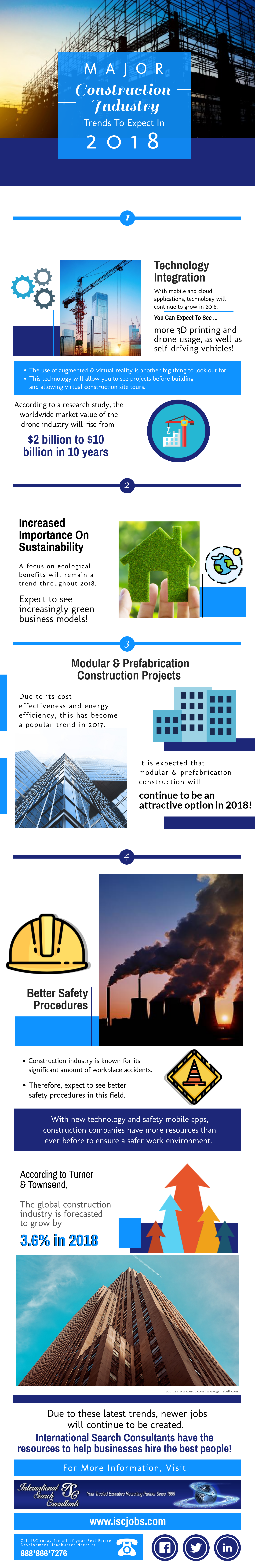 Infographic ; Real Estate & Construction Trends for 2018