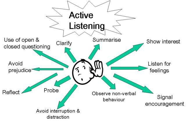Active Listening; the  Key to Successful Interviewing