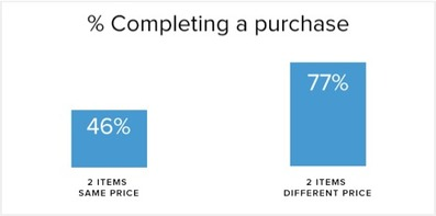Pricing Psychology: 10 Timeless Strategies to Increase Sales