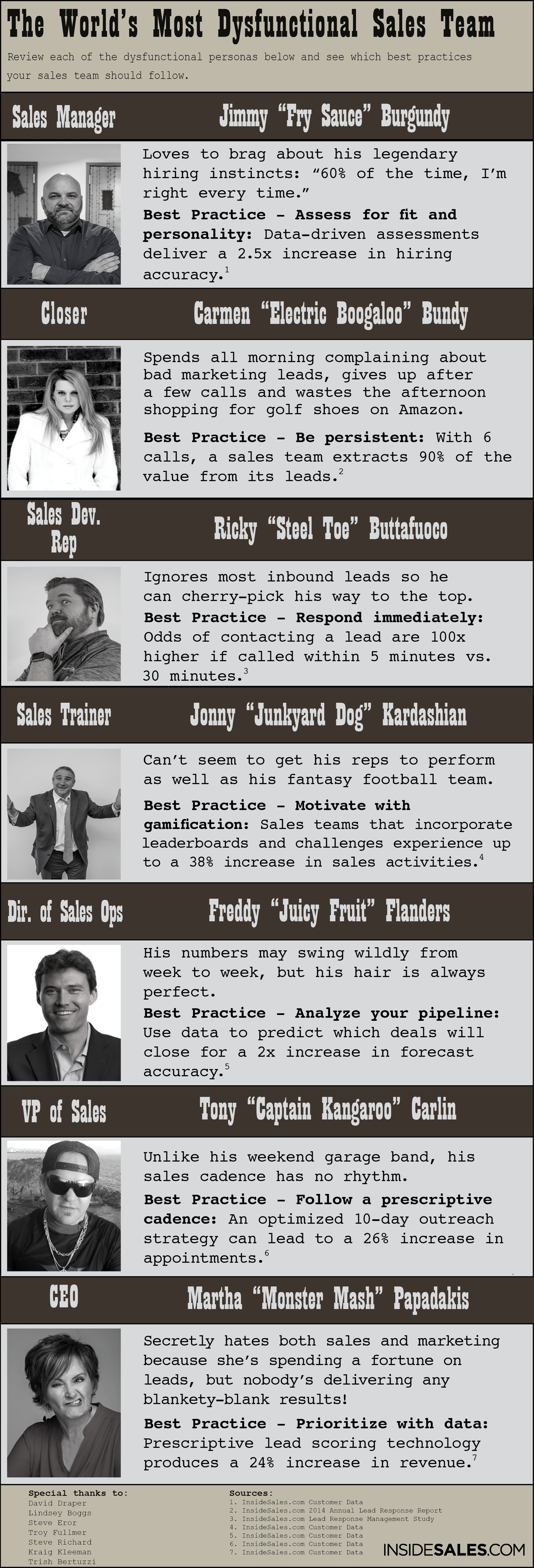 The World's Most Dysfunctional Sales Team